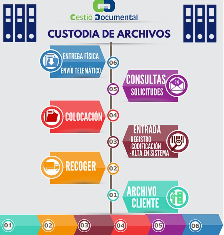 CUSTODIA DE ARCHIVOS (2)